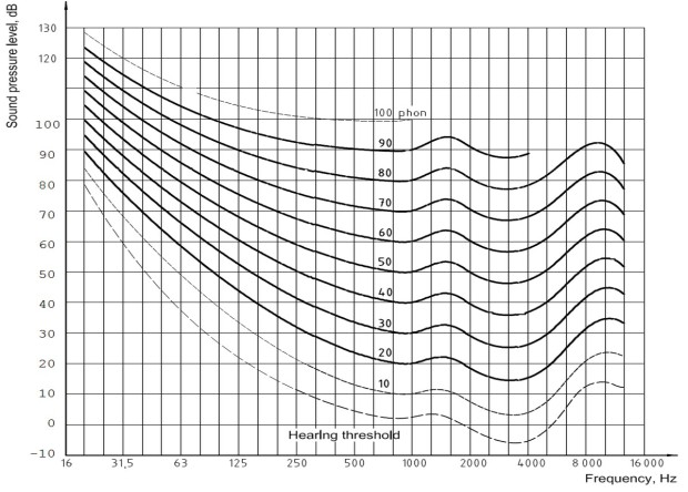 Equal Loudness Contours.